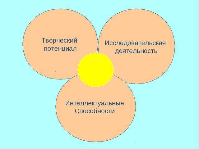 Творческий потенциал Исследовательская деятельность Интеллектуальные Способно...