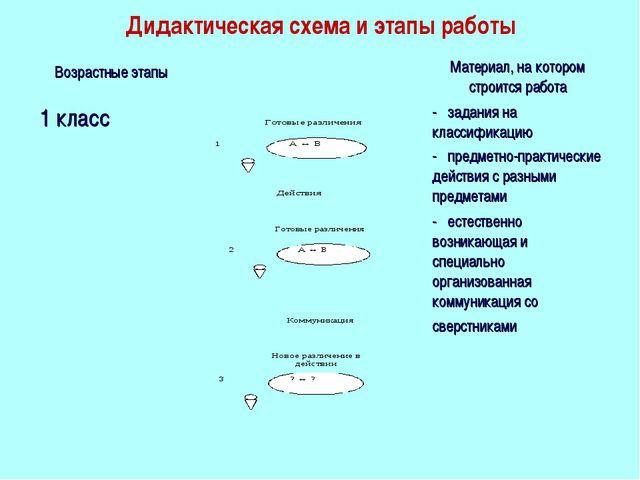 Дидактическая схема и этапы работы Возрастные этапы Материал, на котором ст...