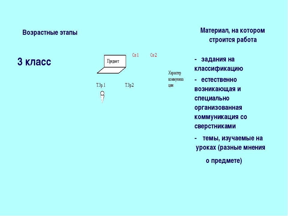 Возрастные этапы Материал, на котором строится работа 3 класс - задания н...