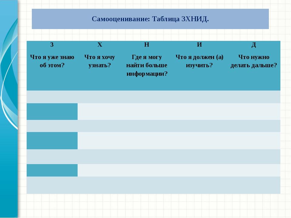 Самооценивание: Таблица ЗХНИД. З Что я уже знаю об этом? Х Что я хочу узнать...