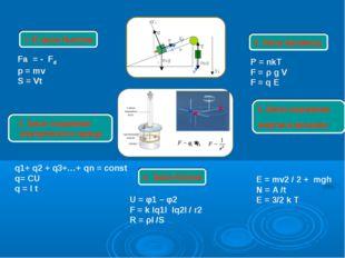 1. III закон Ньютона 5. Закон сохранения энергии в механике 2. Закон Архимеда
