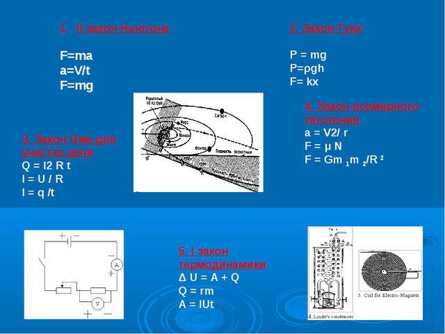 II закон Ньютона F=ma a=V/t F=mg 2. Закон Гука P = mg P=ρgh F= kx 3. Закон Ом...