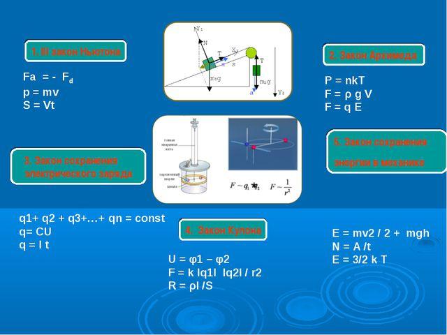 1. III закон Ньютона 5. Закон сохранения энергии в механике 2. Закон Архимеда...