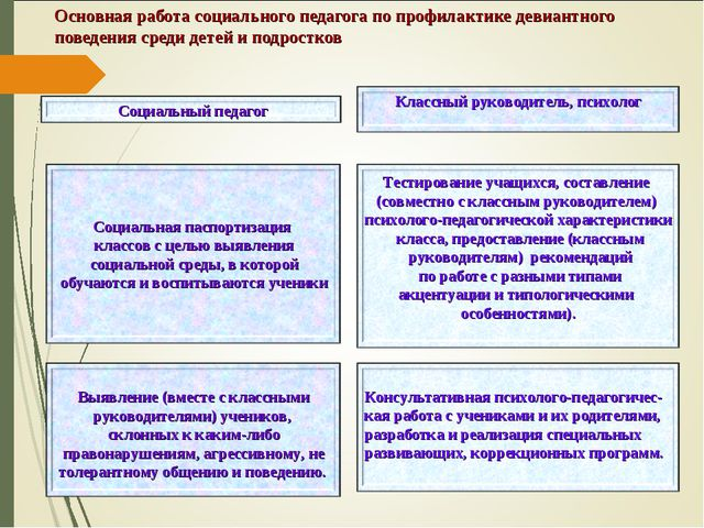 Основная работа социального педагога по профилактике девиантного поведения ср...