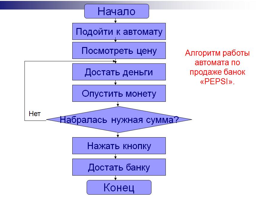 Составит алгоритм по блок схеме