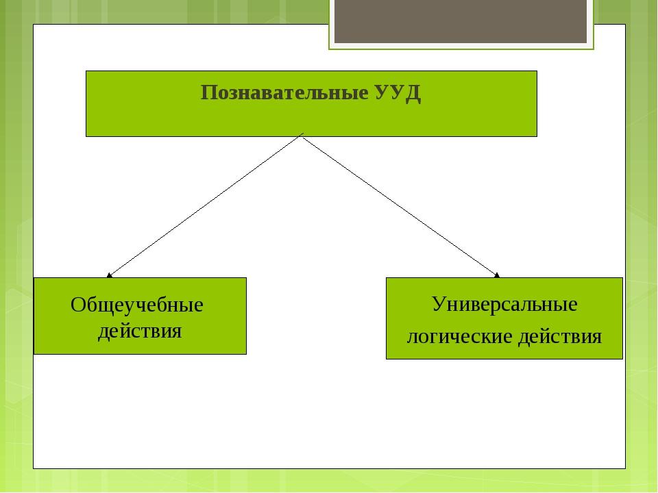 Познавательные УУД Общеучебные действия Универсальные логические действия