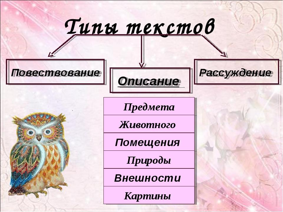 Типы текстов Повествование Описание Рассуждение Предмета Животного Помещения...