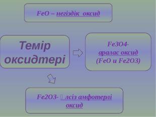 Темір оксидтері FeO – негіздік оксид Fe2O3- әлсіз амфотерлі оксид Fe3O4- арал