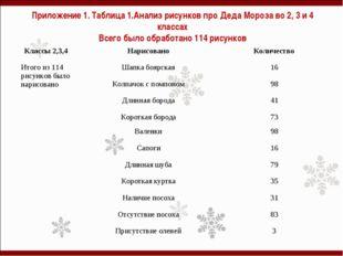 Приложение 1. Таблица 1.Анализ рисунков про Деда Мороза во 2, 3 и 4 классах В