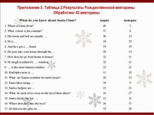 Приложение 3. Таблица 2.Результаты Рождественской викторины Обработано 43 вик