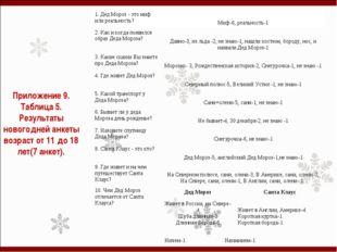 Приложение 9. Таблица 5. Результаты новогодней анкеты возраст от 11 до 18 лет