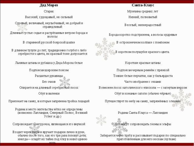 Дед МорозСанта-Клаус СтарикМужчина средних лет Высокий, худощавый, но сильн...