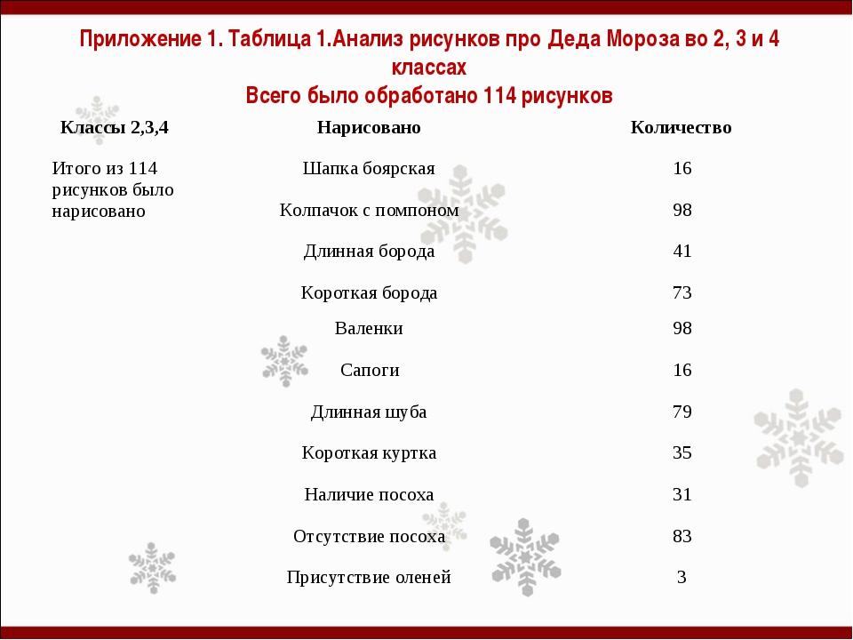 Приложение 1. Таблица 1.Анализ рисунков про Деда Мороза во 2, 3 и 4 классах В...
