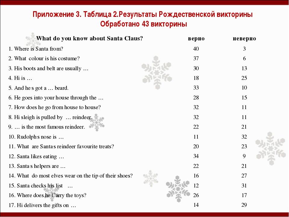 Приложение 3. Таблица 2.Результаты Рождественской викторины Обработано 43 вик...