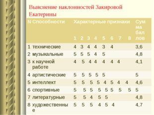Выяснение наклонностей Закировой Екатерины №Способности Характерные признак