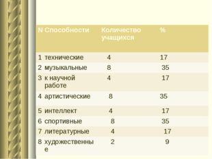 №Способности Количество учащихся% 1технические 417 2музыкальные 8 35