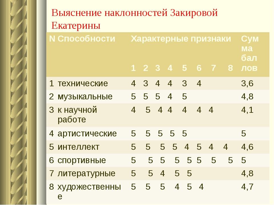 Выяснение наклонностей Закировой Екатерины №Способности Характерные признак...