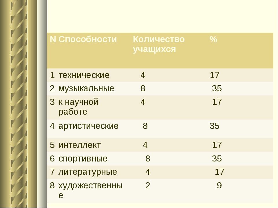 №Способности Количество учащихся% 1технические 417 2музыкальные 8 35...