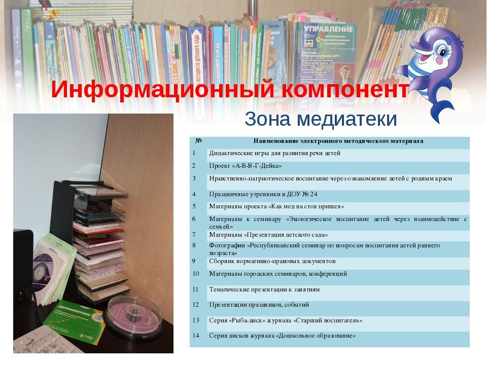 Информационный компонент Зона медиатеки № Наименование электронного методичес...