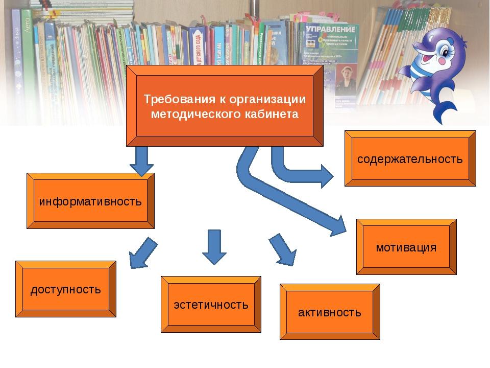 информативность доступность эстетичность активность мотивация содержательнос...