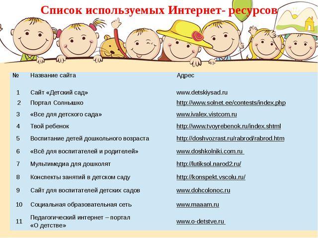 Список используемых Интернет- ресурсов № Название сайта Адрес 1 Сайт «Детский...