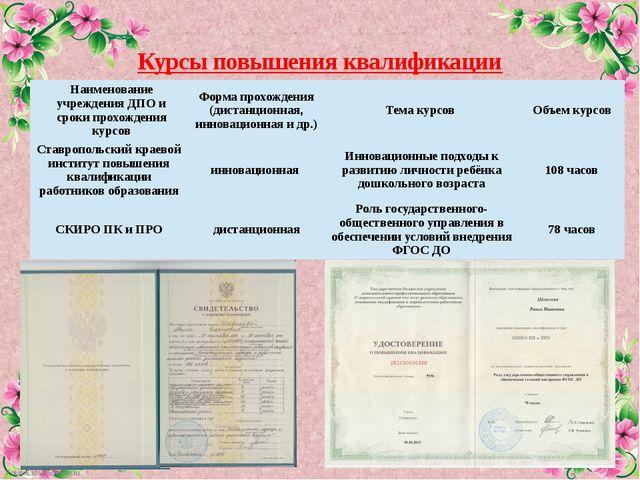 Курсы повышения квалификации Наименование учреждения ДПО и сроки прохождения...