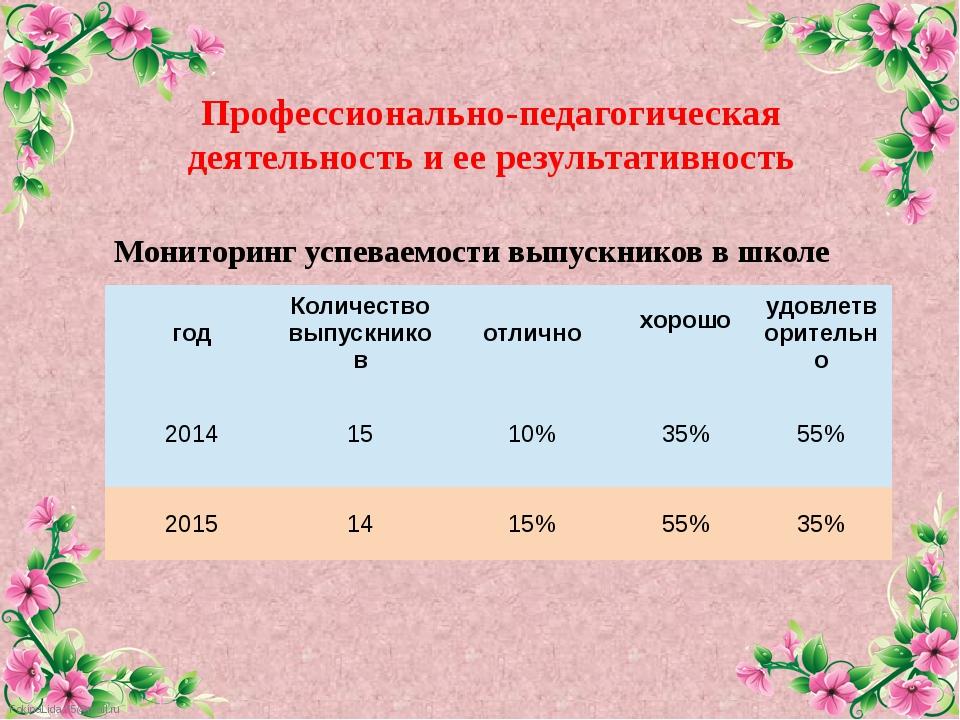Мониторинг успеваемости выпускников в школе Профессионально-педагогическая де...