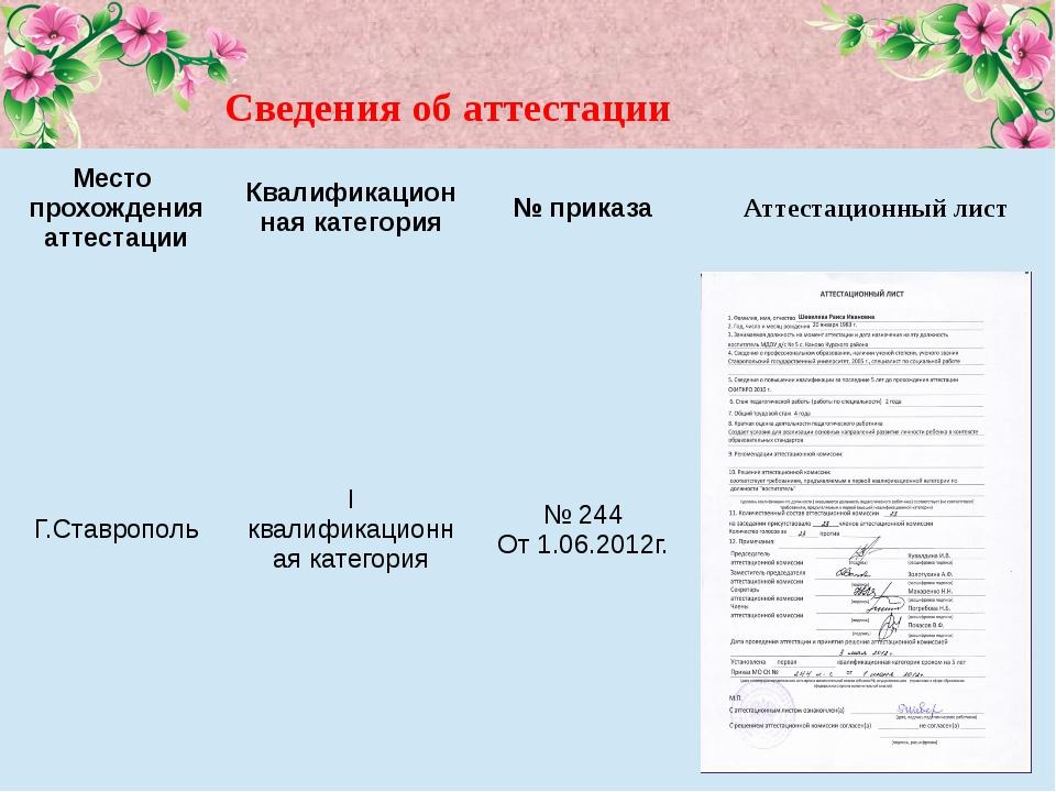 Сведения об аттестации Место прохождения аттестации Квалификационная категори...