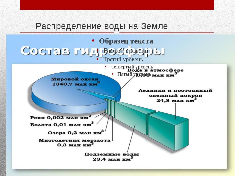 Картинка распределение воды
