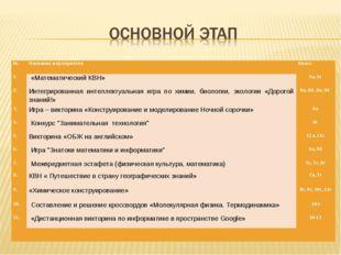 №Название мероприятияКласс 1. «Математический КВН»5а, 5г 2.Интегрированн