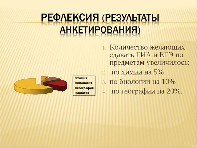 Количество желающих сдавать ГИА и ЕГЭ по предметам увеличилось: по химии на...