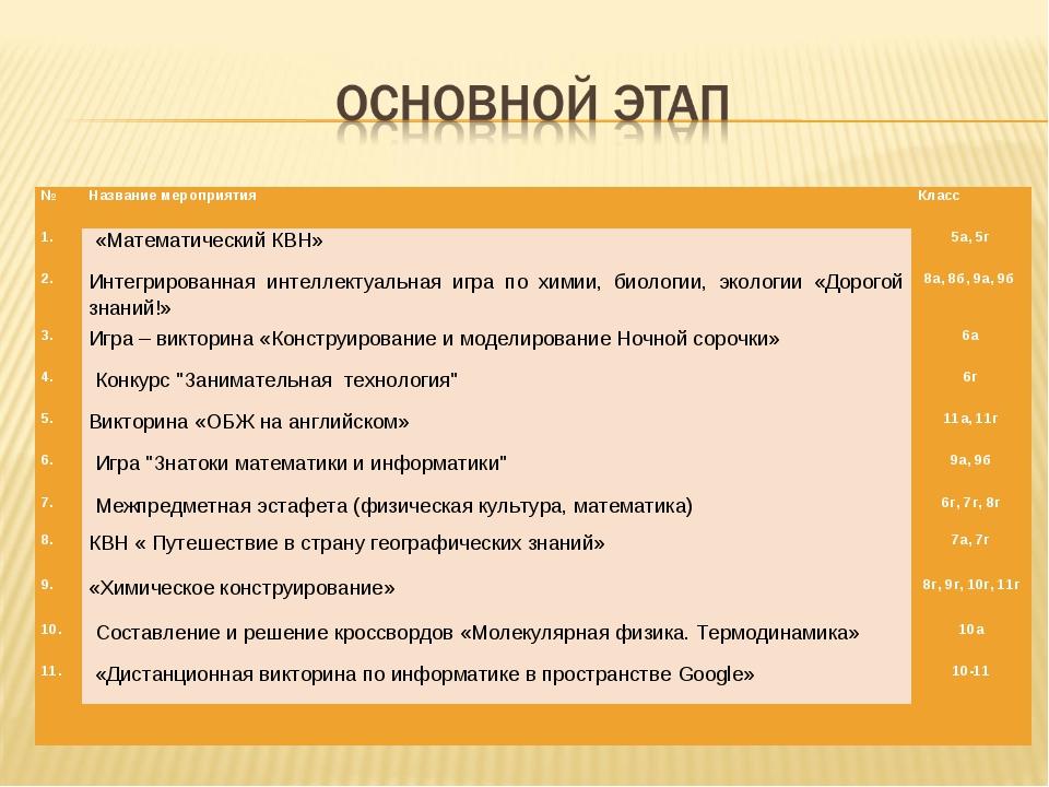 №Название мероприятияКласс 1. «Математический КВН»5а, 5г 2.Интегрированн...
