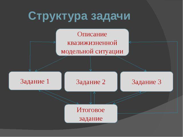 Структура задачи Описание квазижизненной модельной ситуации Задание 3 Задание...