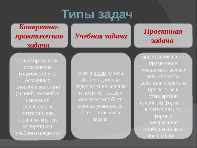 Типы задач Конкретно-практическая задача Проектная задача Учебная задача орие...