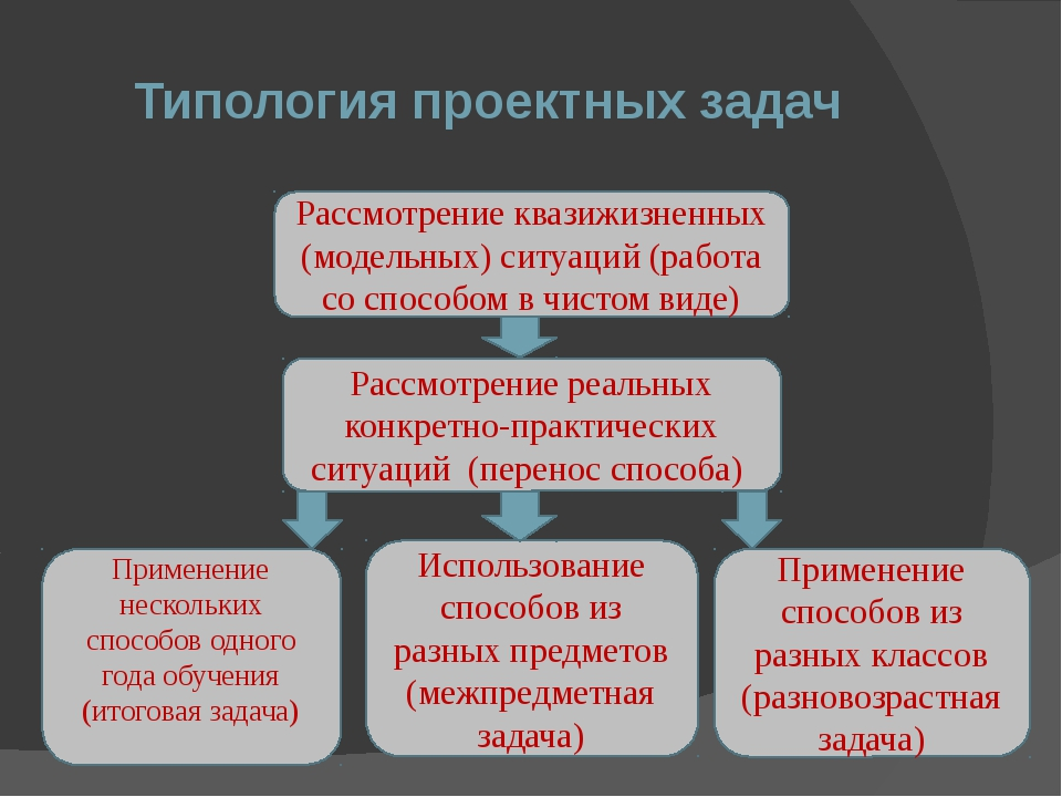 Типология проектных задач Рассмотрение квазижизненных (модельных) ситуаций (р...