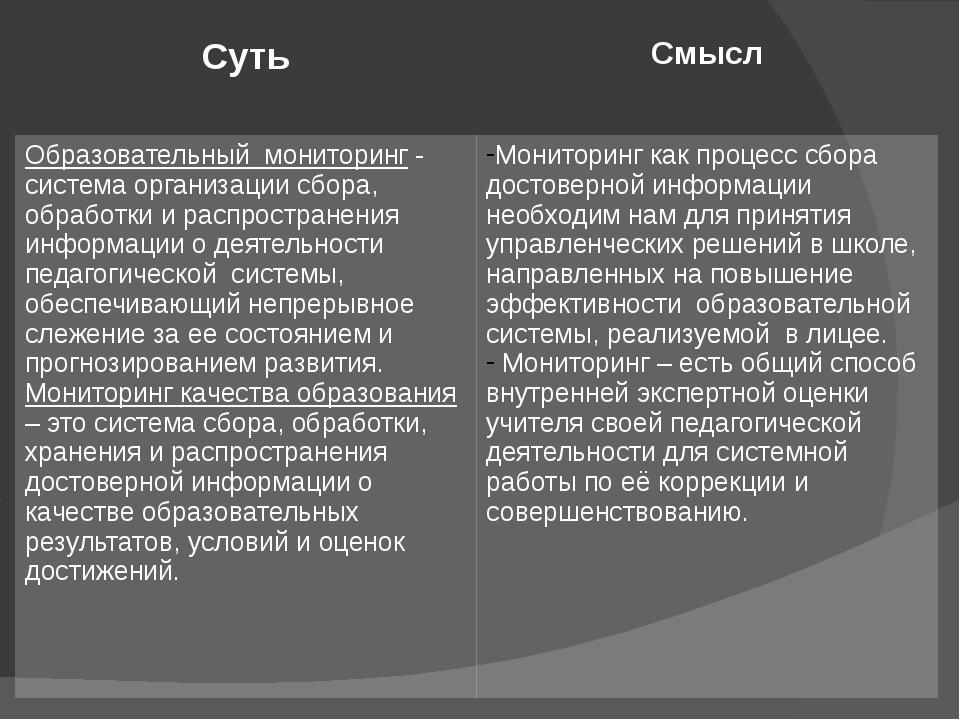 Суть Смысл Образовательный мониторинг- система организации сбора, обработки...