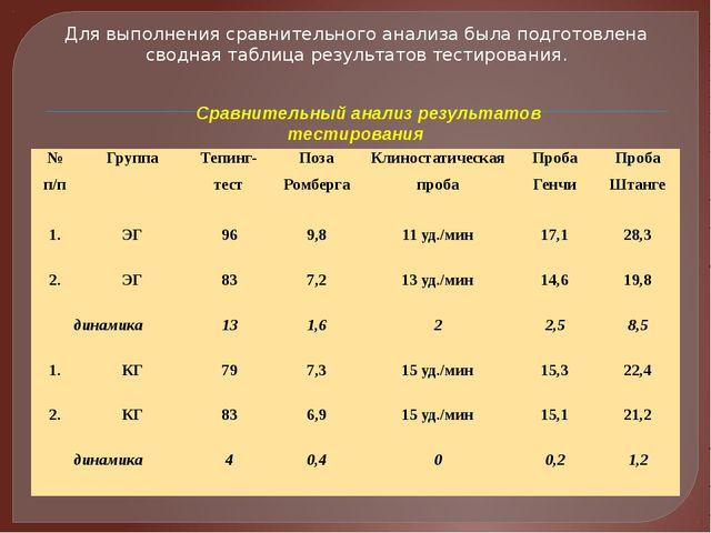 Для выполнения сравнительного анализа была подготовлена сводная таблица резул...