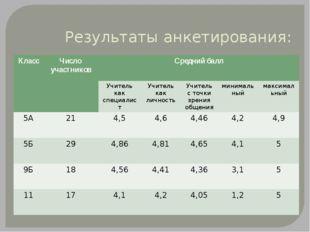 Результаты анкетирования: Класс Число участников Средний балл Учителькак спец