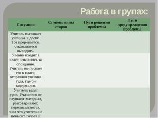 Работа в групах: Ситуация Степень вины сторон Пути решения проблемы Пути пред