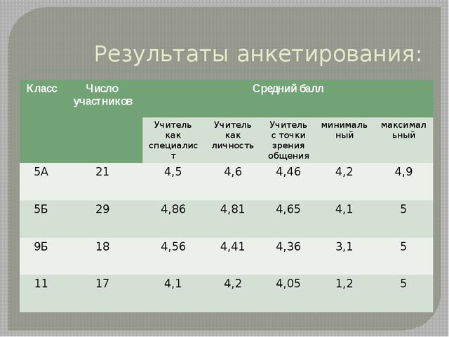 Результаты анкетирования: Класс Число участников Средний балл Учителькак спец...