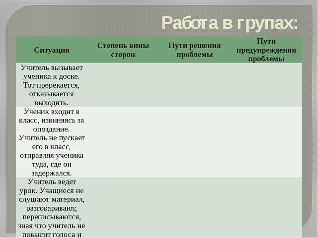Работа в групах: Ситуация Степень вины сторон Пути решения проблемы Пути пред...