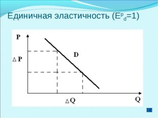 Единичная эластичность (Еpd=1)
