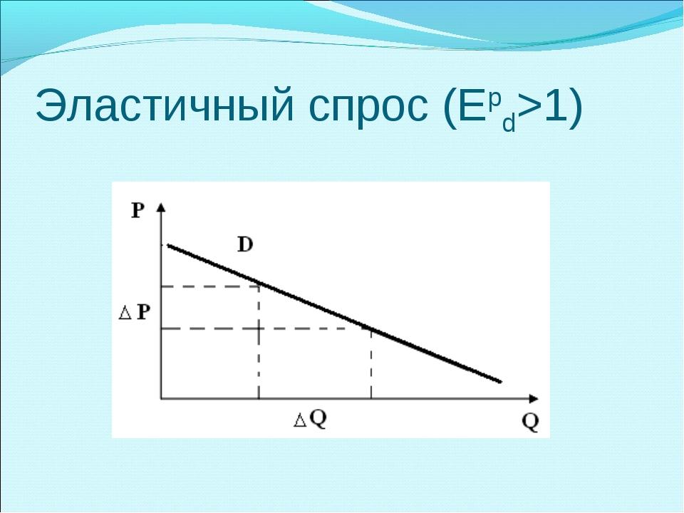 Эластичный спрос (Еpd>1)
