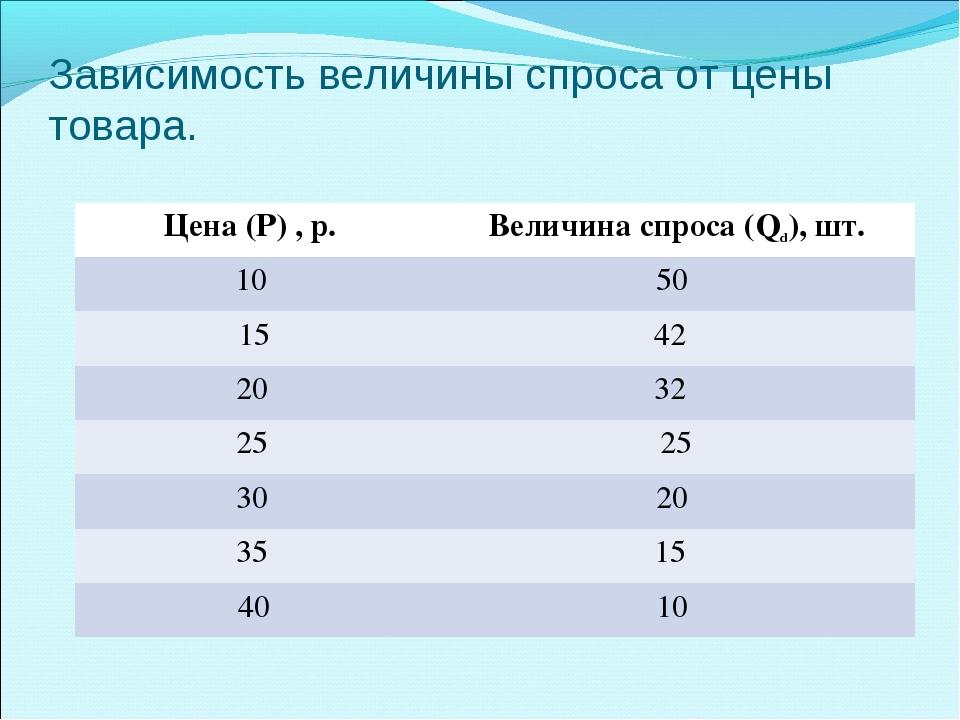 Зависимость величины спроса от цены товара. Цена (Р) , р.Величина спроса (Qd...