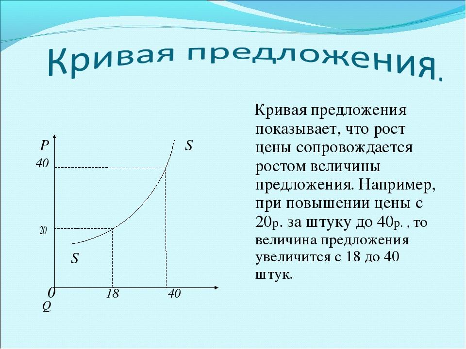 Р S 40 20 S 0 18 40 Q Кривая предложения показывает, что рост цены сопровожд...