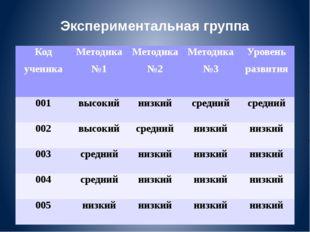 Экспериментальная группа Код ученика Методика №1 Методика №2 Методика №3 Уров
