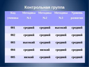Контрольная группа Код ученика Методика №1 Методика №2 Методика №3 Уровень ра