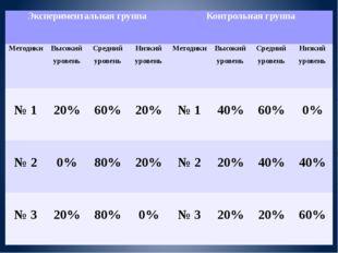 Экспериментальная группа Контрольная группа Методики Высокий уровень Средний