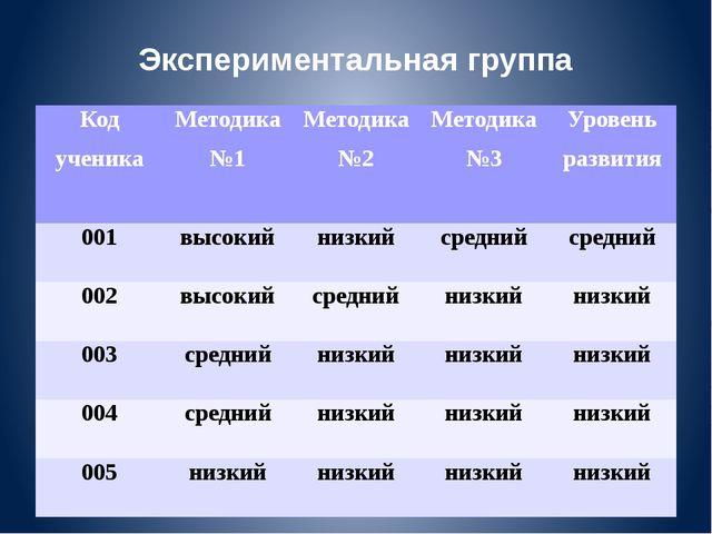 Экспериментальная группа Код ученика Методика №1 Методика №2 Методика №3 Уров...