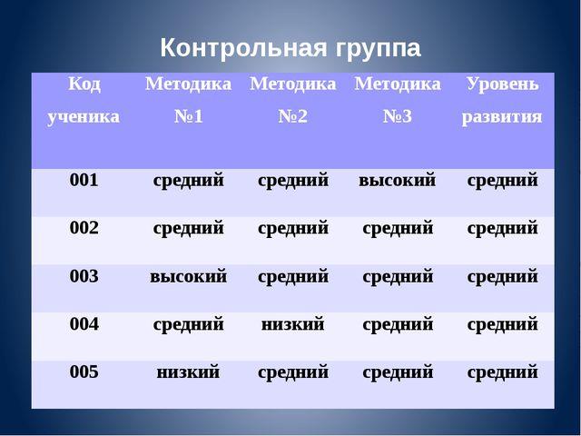 Контрольная группа Код ученика Методика №1 Методика №2 Методика №3 Уровень ра...